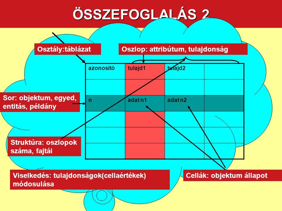 ÖSSZEFOGLALÁS 2 azonosítótulajd1tulajd2 nadat n1adat n2 Osztály:táblázatOszlop: attribútum, tulajdonság Sor: objektum, egyed, entitás, példány Cellák: objektum állapot Struktúra: oszlopok száma, fajtái Viselkedés: tulajdonságok(cellaértékek) módosulása