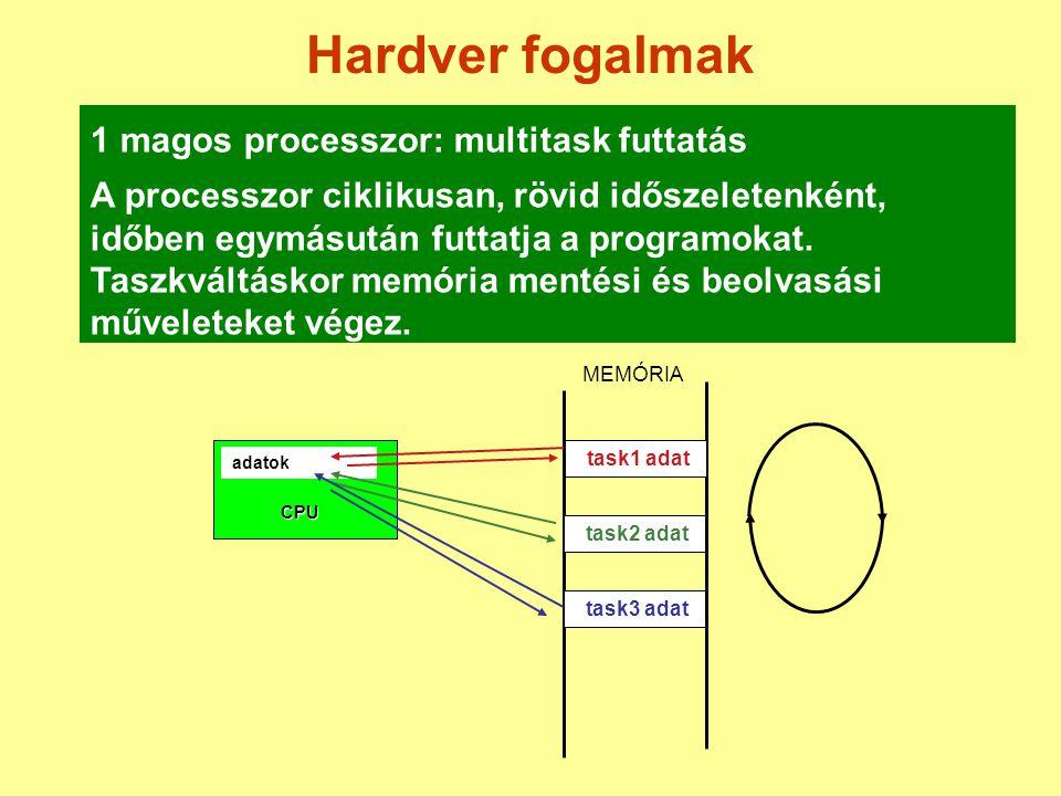 Hardver fogalmak 1 magos processzor: multitask futtatás A processzor ciklikusan, rövid időszeletenként, időben egymásután futtatja a programokat.