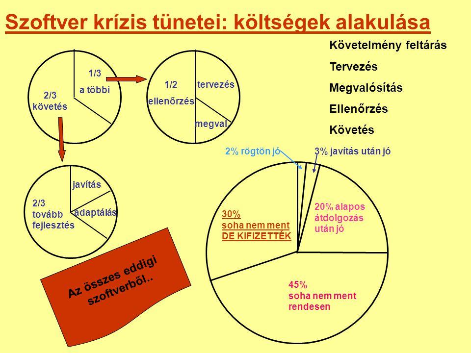Szoftver krízis tünetei: költségek alakulása 2/3 követés 1/3 a többi 1/2 ellenőrzés Követelmény feltárás Tervezés Megvalósítás Ellenőrzés Követés terv