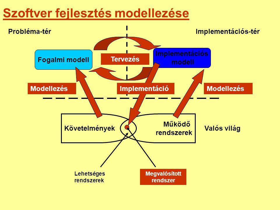 Szoftver fejlesztés modellezése Valós világ Probléma-térImplementációs-tér Implementációs modell Fogalmi modell Követelmények Működő rendszerek Modell