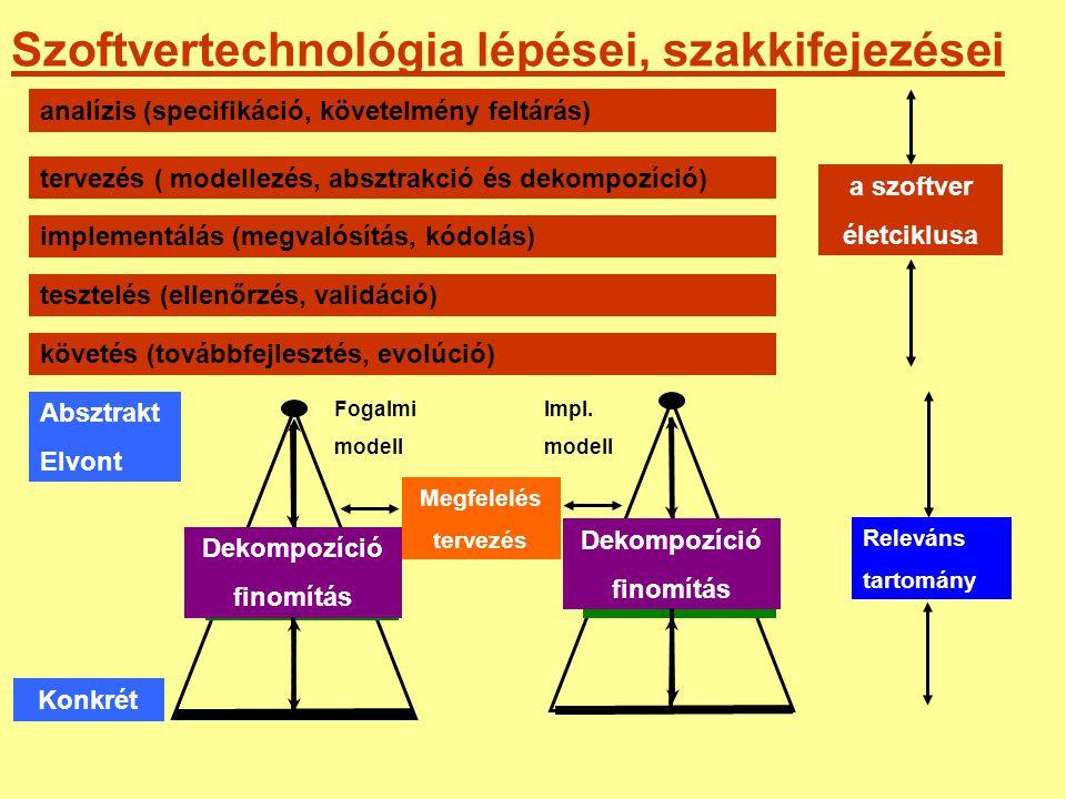 Szoftvertechnológia lépései, szakkifejezései analízis (specifikáció, követelmény feltárás) tervezés ( modellezés, absztrakció és dekompozíció) impleme
