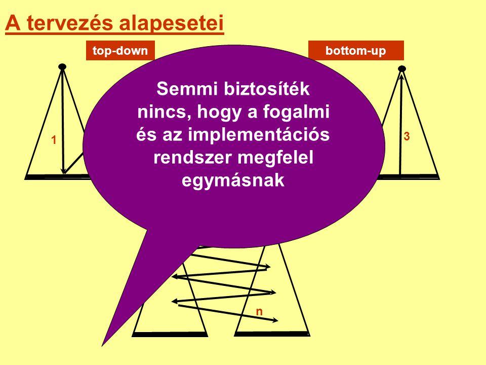 A tervezés alapesetei top-downbottom-up 1 2 3 1 2 3 1 2 n javítás Semmi biztosíték nincs, hogy a fogalmi és az implementációs rendszer megfelel egymás