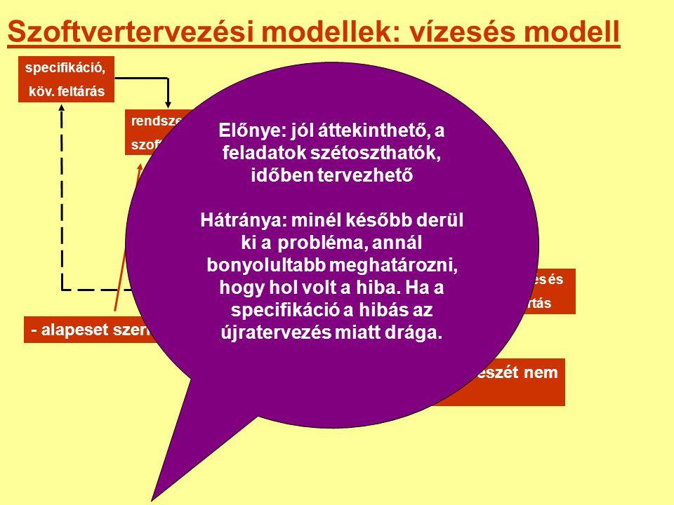 Szoftvertervezési modellek: vízesés modell specifikáció, köv. feltárás rendszer és szoftverterv implementáció és egységteszt integráció és rendszertes