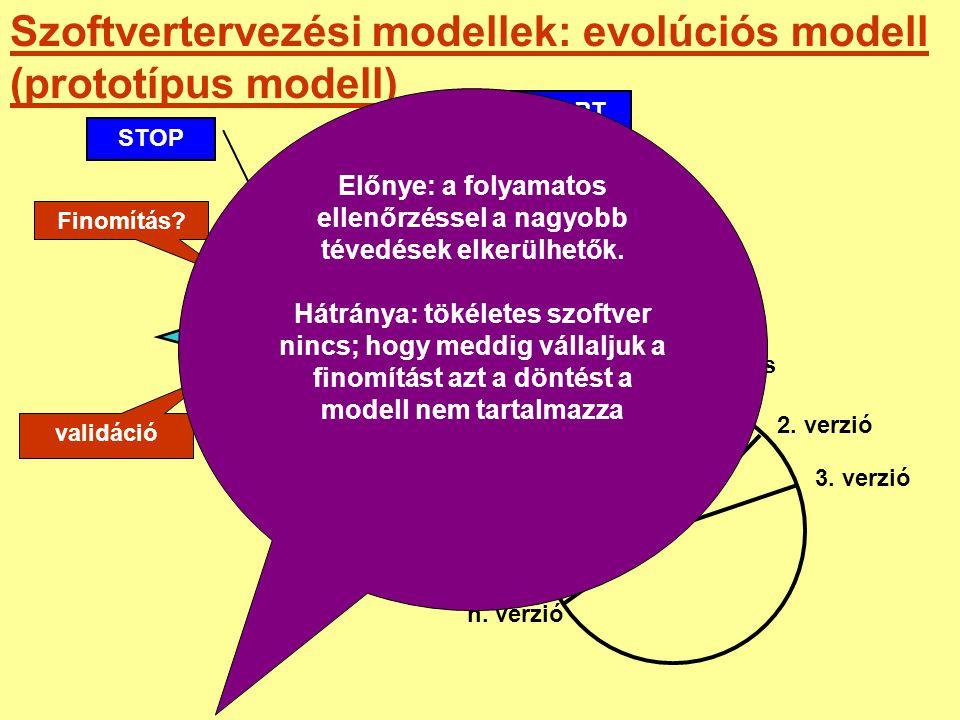 Szoftvertervezési modellek: evolúciós modell (prototípus modell) Specifikáció gyors tervezés prototípus validáció Finomítás? START STOP prototípus 2.