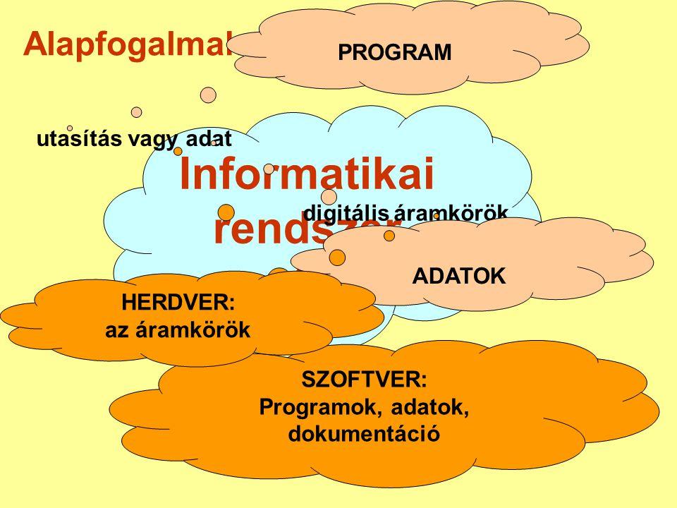 Informatikai rendszer ? Alapfogalmak utasítás vagy adat digitális áramkörök PROGRAM ADATOK SZOFTVER: Programok, adatok, dokumentáció HERDVER: az áramk