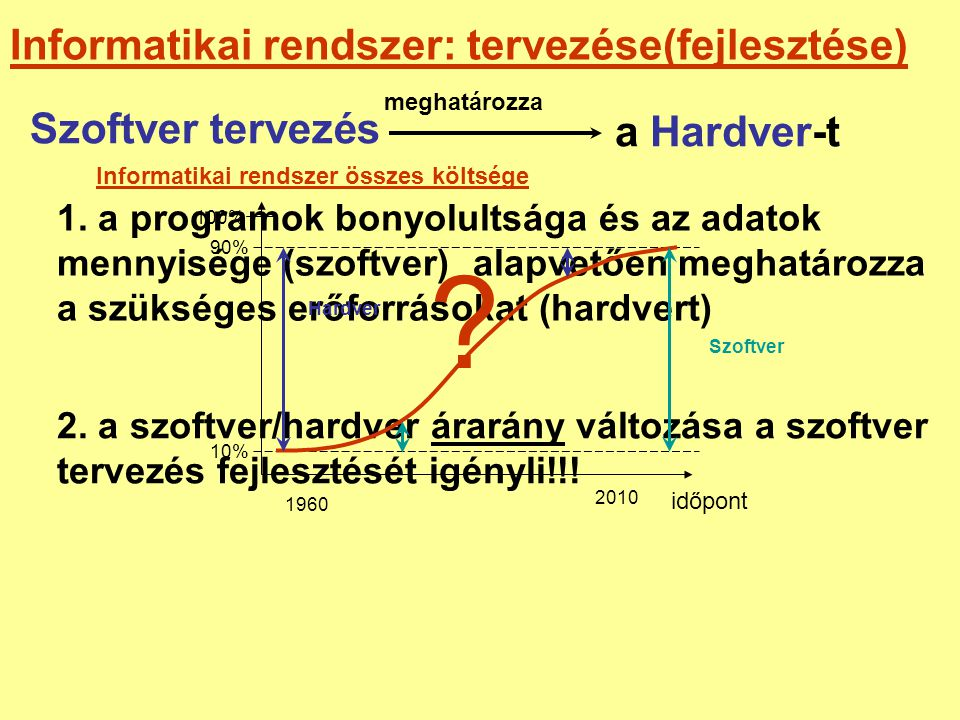 Informatikai rendszer: tervezése(fejlesztése) a Hardver-t meghatározza Szoftver tervezés System engineering Software engineering Information technology