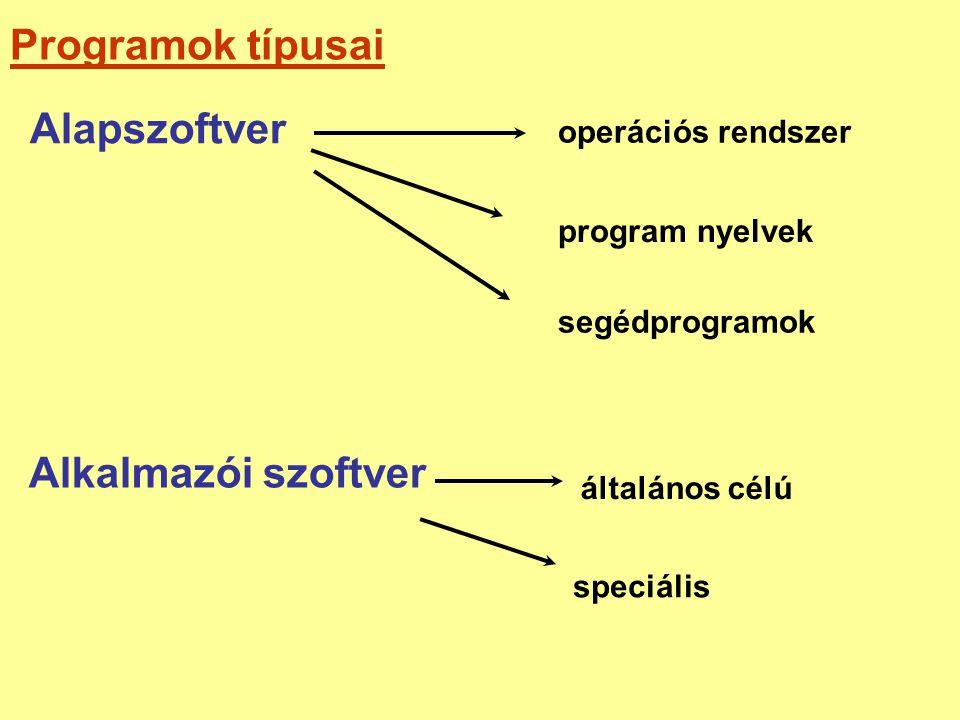 Programok típusai operációs rendszer Alapszoftver Alkalmazói szoftver program nyelvek segédprogramok általános célú speciális