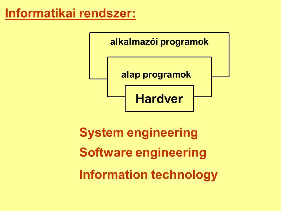 Informatikai rendszer: Hardver alap programok alkalmazói programok System engineering Software engineering Information technology