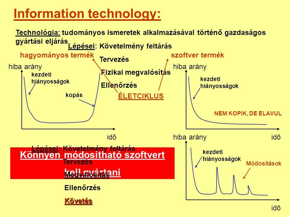 Information technology: Technológia: tudományos ismeretek alkalmazásával történő gazdaságos gyártási eljárás Lépései: Követelmény feltárás Tervezés Fi
