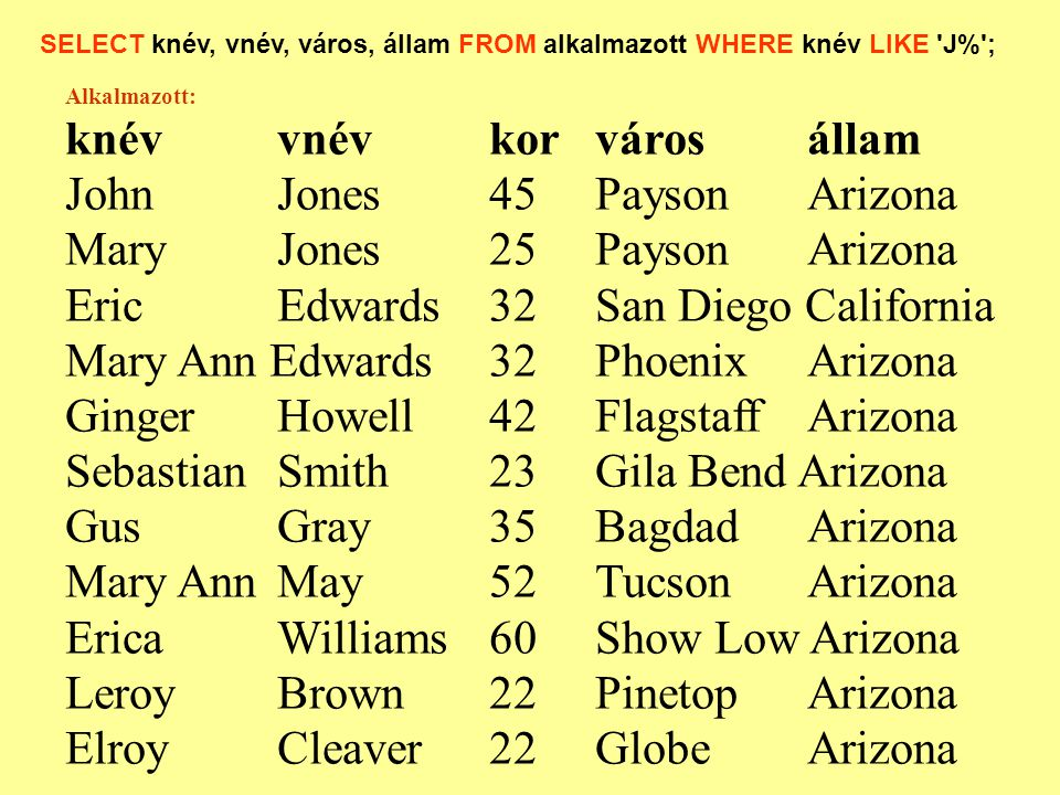 SELECT knév, vnév, város, állam FROM alkalmazott WHERE knév LIKE J% ; Alkalmazott: knévvnévkorvárosállam JohnJones45PaysonArizona Mary Jones25PaysonArizona EricEdwards32San Diego California Mary Ann Edwards32PhoenixArizona Ginger Howell42FlagstaffArizona SebastianSmith 23Gila Bend Arizona GusGray35BagdadArizona Mary AnnMay52TucsonArizona Erica Williams 60Show Low Arizona Leroy Brown22PinetopArizona ElroyCleaver22GlobeArizona