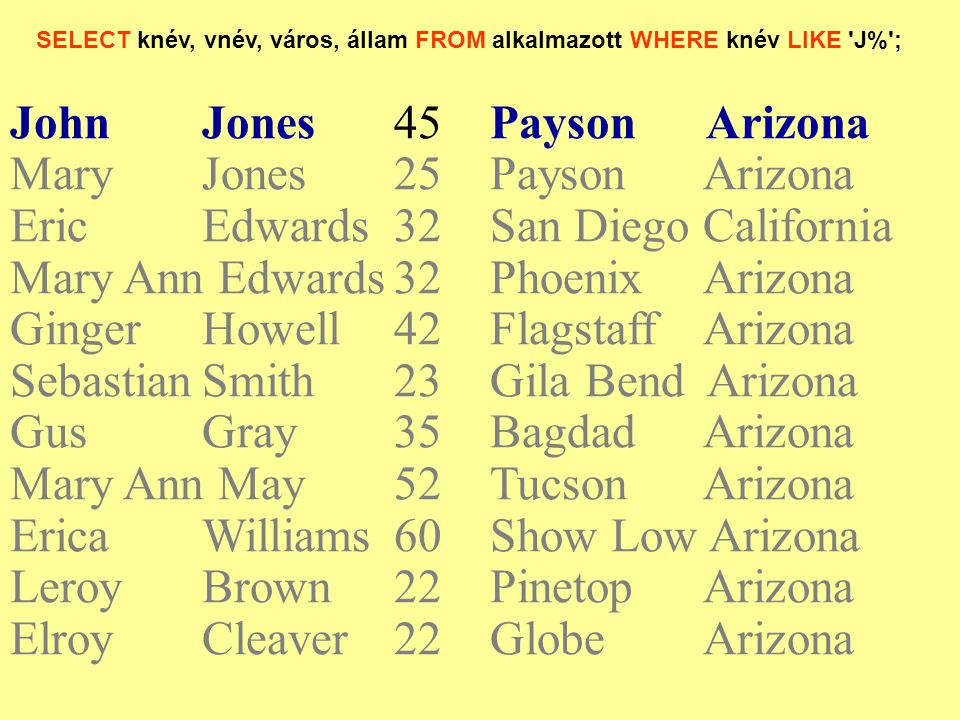 SELECT knév, vnév, város, állam FROM alkalmazott WHERE knév LIKE J% ; JohnJones45Payson Arizona Mary Jones25Payson Arizona EricEdwards32San Diego California Mary Ann Edwards32Phoenix Arizona Ginger Howell42Flagstaff Arizona SebastianSmith 23Gila Bend Arizona GusGray35Bagdad Arizona Mary Ann May52Tucson Arizona Erica Williams 60Show Low Arizona Leroy Brown22Pinetop Arizona ElroyCleaver22Globe Arizona
