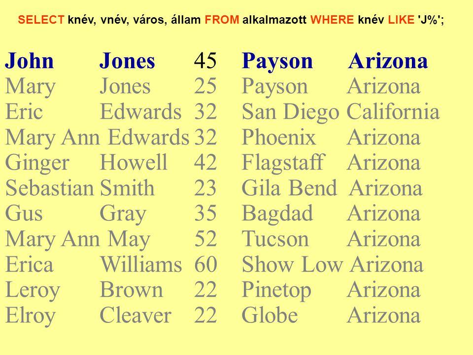 SELECT knév, vnév, város, állam FROM alkalmazott WHERE knév LIKE 'J%'; JohnJones45Payson Arizona Mary Jones25Payson Arizona EricEdwards32San Diego Cal