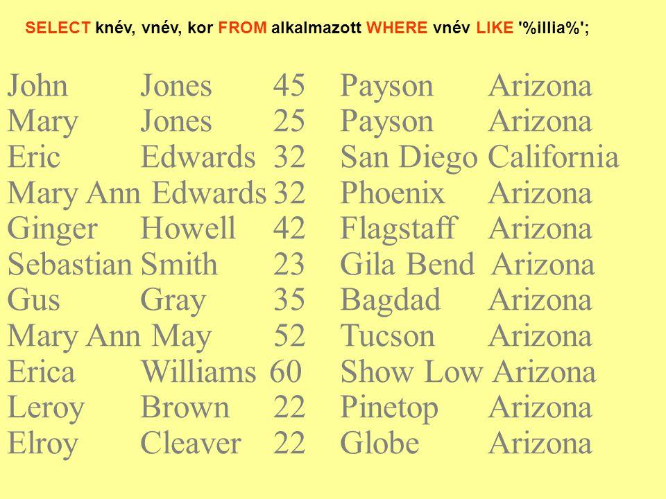 SELECT knév, vnév, kor FROM alkalmazott WHERE vnév LIKE '%illia%'; JohnJones45Payson Arizona Mary Jones25Payson Arizona EricEdwards32San Diego Califor