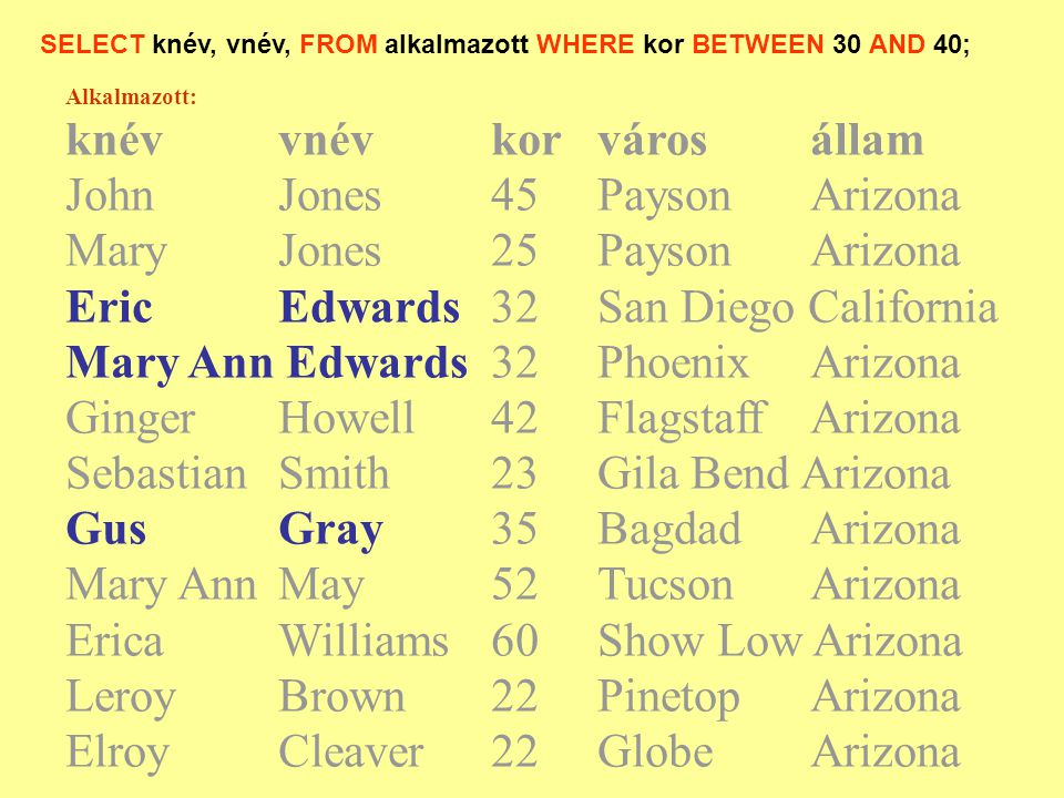 SELECT knév, vnév, FROM alkalmazott WHERE kor BETWEEN 30 AND 40; Alkalmazott: knévvnévkorvárosállam JohnJones45PaysonArizona Mary Jones25PaysonArizona EricEdwards32San Diego California Mary Ann Edwards32PhoenixArizona Ginger Howell42FlagstaffArizona SebastianSmith 23Gila Bend Arizona GusGray35BagdadArizona Mary AnnMay52TucsonArizona Erica Williams 60Show Low Arizona Leroy Brown22PinetopArizona ElroyCleaver22GlobeArizona