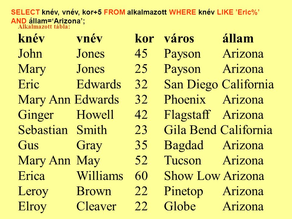 Alkalmazott tábla: knévvnévkorvárosállam JohnJones45PaysonArizona Mary Jones25PaysonArizona EricEdwards32San Diego California Mary Ann Edwards32PhoenixArizona Ginger Howell42FlagstaffArizona SebastianSmith 23Gila Bend California GusGray35BagdadArizona Mary AnnMay52TucsonArizona Erica Williams 60Show Low Arizona Leroy Brown22PinetopArizona ElroyCleaver22GlobeArizona SELECT knév, vnév, kor+5 FROM alkalmazott WHERE knév LIKE 'Eric%' AND állam='Arizona';