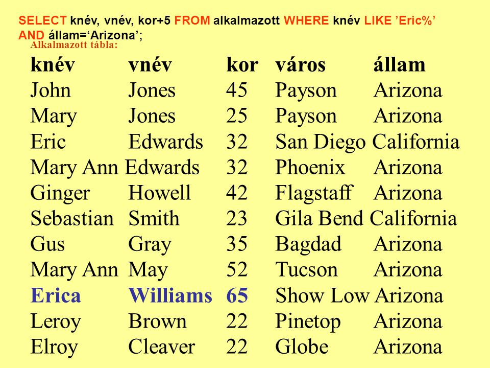 Alkalmazott tábla: knévvnévkorvárosállam JohnJones45PaysonArizona Mary Jones25PaysonArizona EricEdwards32San Diego California Mary Ann Edwards32PhoenixArizona Ginger Howell42FlagstaffArizona SebastianSmith 23Gila Bend California GusGray35BagdadArizona Mary AnnMay52TucsonArizona Erica Williams 65Show Low Arizona Leroy Brown22PinetopArizona ElroyCleaver22GlobeArizona SELECT knév, vnév, kor+5 FROM alkalmazott WHERE knév LIKE 'Eric%' AND állam='Arizona';