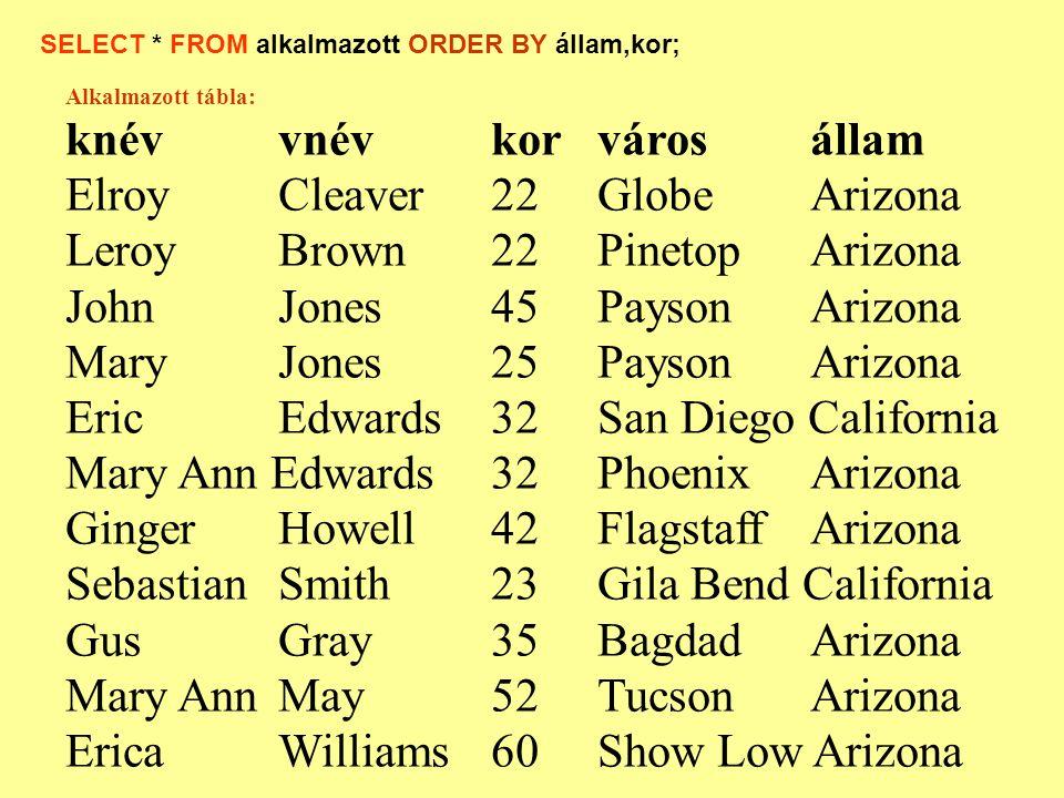 Alkalmazott tábla: knévvnévkorvárosállam ElroyCleaver22GlobeArizona Leroy Brown22PinetopArizona JohnJones45PaysonArizona Mary Jones25PaysonArizona Eri