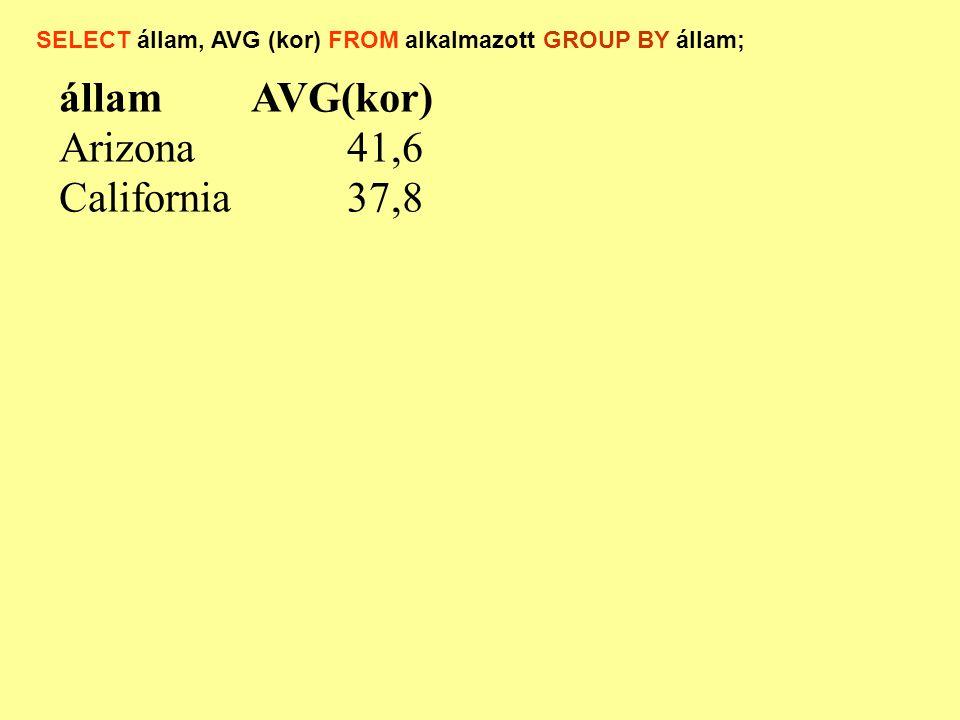 államAVG(kor) Arizona41,6 California37,8 SELECT állam, AVG (kor) FROM alkalmazott GROUP BY állam;
