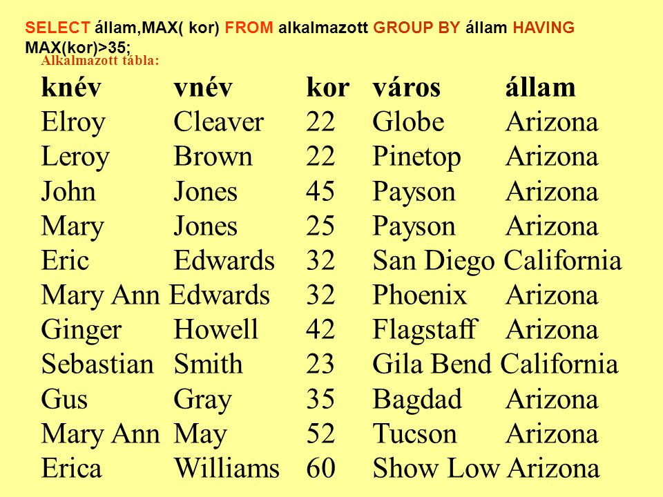 Alkalmazott tábla: knévvnévkorvárosállam ElroyCleaver22GlobeArizona Leroy Brown22PinetopArizona JohnJones45PaysonArizona Mary Jones25PaysonArizona EricEdwards32San Diego California Mary Ann Edwards32PhoenixArizona Ginger Howell42FlagstaffArizona SebastianSmith 23Gila Bend California GusGray35BagdadArizona Mary AnnMay52TucsonArizona Erica Williams 60Show Low Arizona SELECT állam,MAX( kor) FROM alkalmazott GROUP BY állam HAVING MAX(kor)>35;