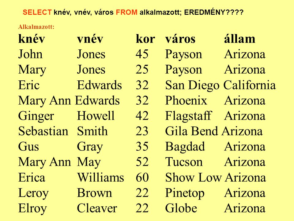 knévvnévkor Erica Williams 60 Mary AnnMay52 JohnJones45 Ginger Howell42 GusGray35 EricEdwards32 Mary Ann Edwards32 Mary Jones25 SebastianSmith 23 Leroy Brown22 ElroyCleaver22 SELECT knév, vnév, kor FROM alkalmazott ORDER BY kor DESC;