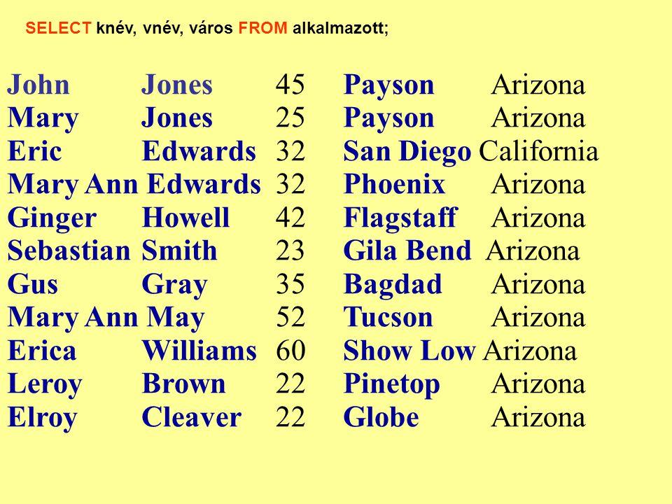 SELECT knév, vnév, város FROM alkalmazott; JohnJones45Payson Arizona Mary Jones25Payson Arizona EricEdwards32San Diego California Mary Ann Edwards32Ph