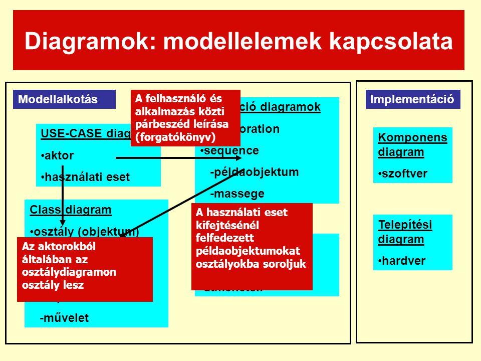 Diagramok: modellelemek kapcsolata USE-CASE diagram aktor használati eset Interakció diagramok collaboration sequence -példaobjektum -massege Class diagram osztály (objektum) -attributum -öröklés -kapcsolat -művelet State diagramok állapotok átmenetek ModellalkotásImplementáció Komponens diagram szoftver Telepítési diagram hardver A felhasználó és alkalmazás közti párbeszéd leírása (forgatókönyv) Az aktorokból általában az osztálydiagramon osztály lesz A használati eset kifejtésénél felfedezett példaobjektumokat osztályokba soroljuk