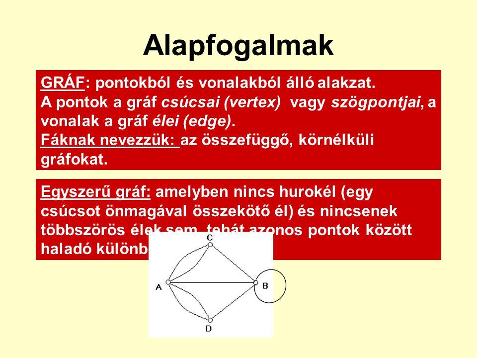 Alapfogalmak GRÁF: pontokból és vonalakból álló alakzat. A pontok a gráf csúcsai (vertex) vagy szögpontjai, a vonalak a gráf élei (edge). Fáknak nevez