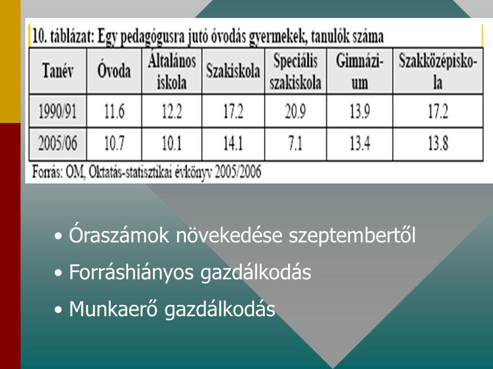 Óraszámok növekedése szeptembertől Forráshiányos gazdálkodás Munkaerő gazdálkodás