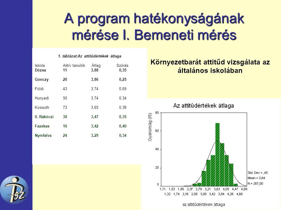 A program hatékonyságának mérése I. Bemeneti mérés 1.