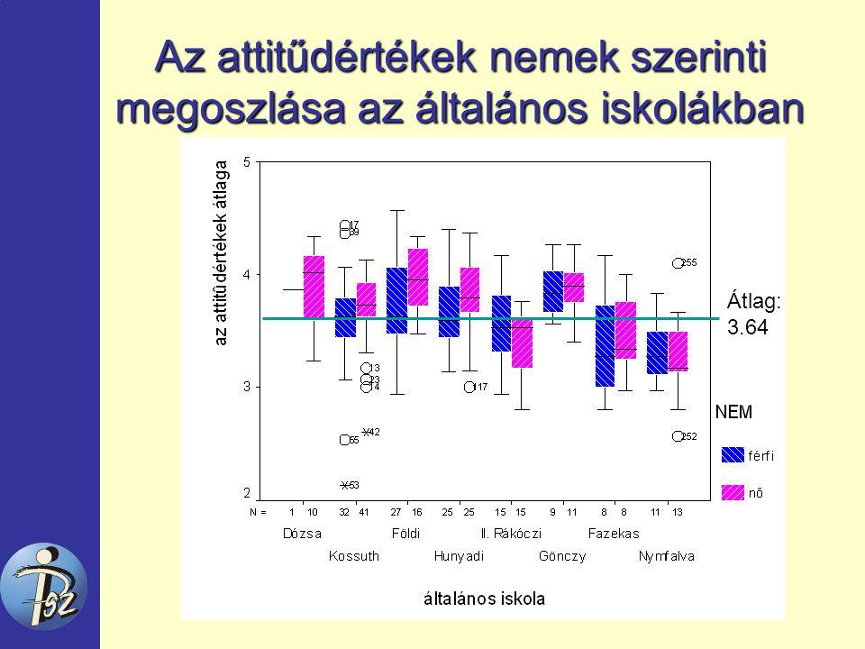 Az attitűdértékek nemek szerinti megoszlása az általános iskolákban Átlag: 3.64