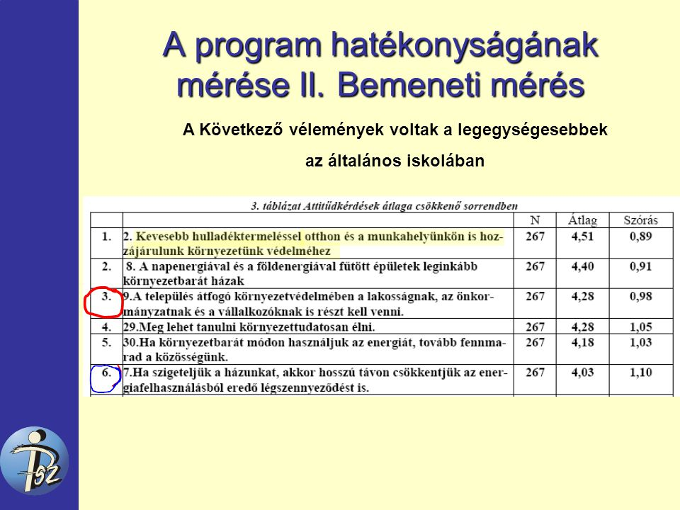 A program hatékonyságának mérése II.