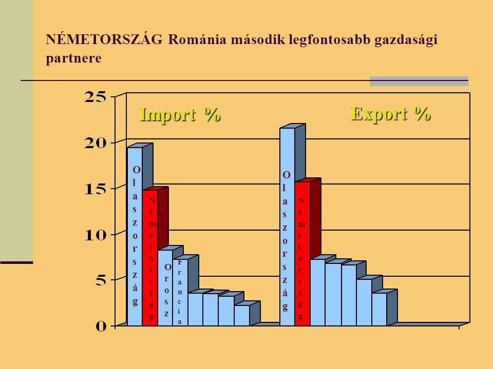 NÉMETORSZÁG Románia második legfontosabb gazdasági partnere Import % Export % OlaszországOlaszország NémetországNémetország OroszOrosz FranciaFrancia OlaszországOlaszország NémetországNémetország