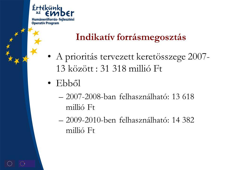 Indikatív forrásmegosztás A prioritás tervezett keretösszege 2007- 13 között : 31 318 millió Ft Ebből –2007-2008-ban felhasználható: 13 618 millió Ft