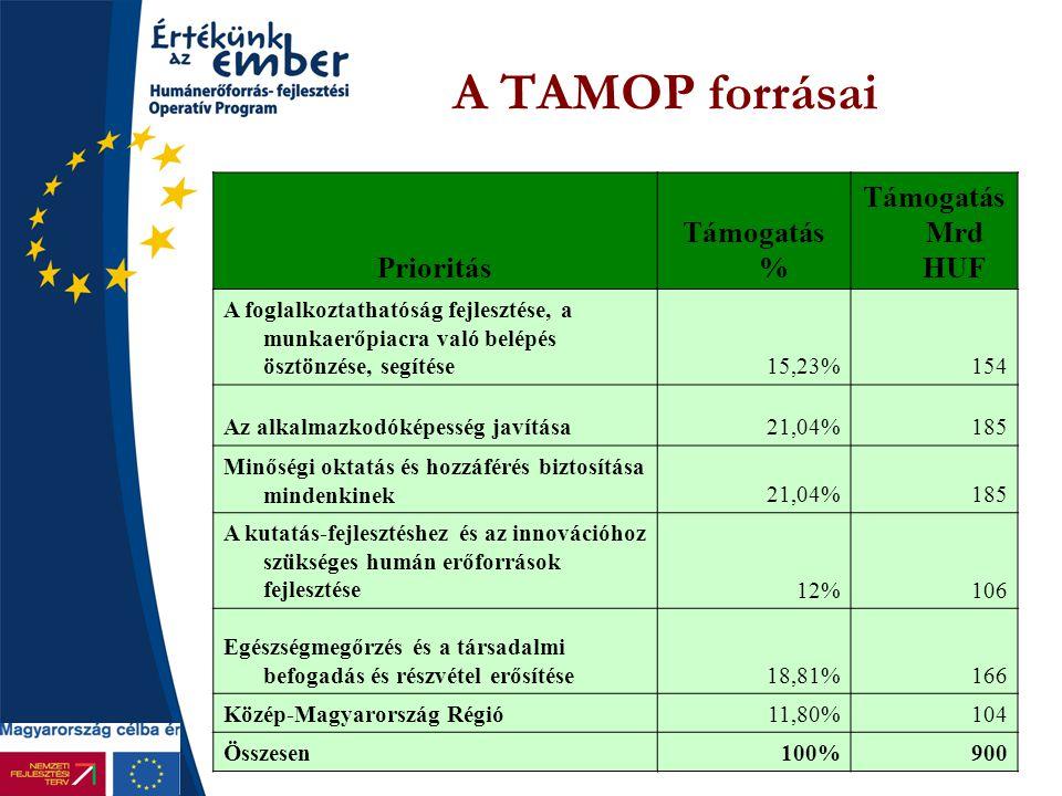 A TAMOP forrásai Prioritás Támogatás % Támogatás Mrd HUF A foglalkoztathatóság fejlesztése, a munkaerőpiacra való belépés ösztönzése, segítése15,23%15