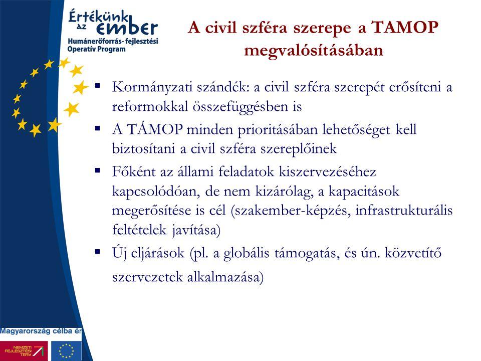 A civil szféra szerepe a TAMOP megvalósításában  Kormányzati szándék: a civil szféra szerepét erősíteni a reformokkal összefüggésben is  A TÁMOP min