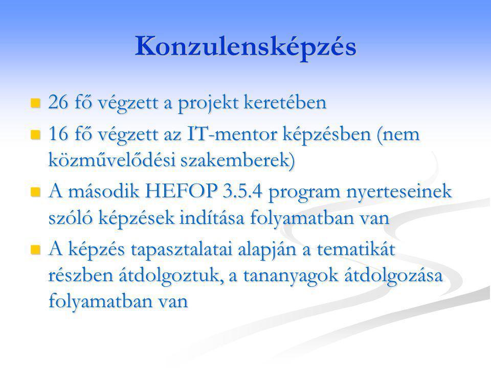 Konzulensképzés 26 fő végzett a projekt keretében 26 fő végzett a projekt keretében 16 fő végzett az IT-mentor képzésben (nem közművelődési szakemberek) 16 fő végzett az IT-mentor képzésben (nem közművelődési szakemberek) A második HEFOP 3.5.4 program nyerteseinek szóló képzések indítása folyamatban van A második HEFOP 3.5.4 program nyerteseinek szóló képzések indítása folyamatban van A képzés tapasztalatai alapján a tematikát részben átdolgoztuk, a tananyagok átdolgozása folyamatban van A képzés tapasztalatai alapján a tematikát részben átdolgoztuk, a tananyagok átdolgozása folyamatban van