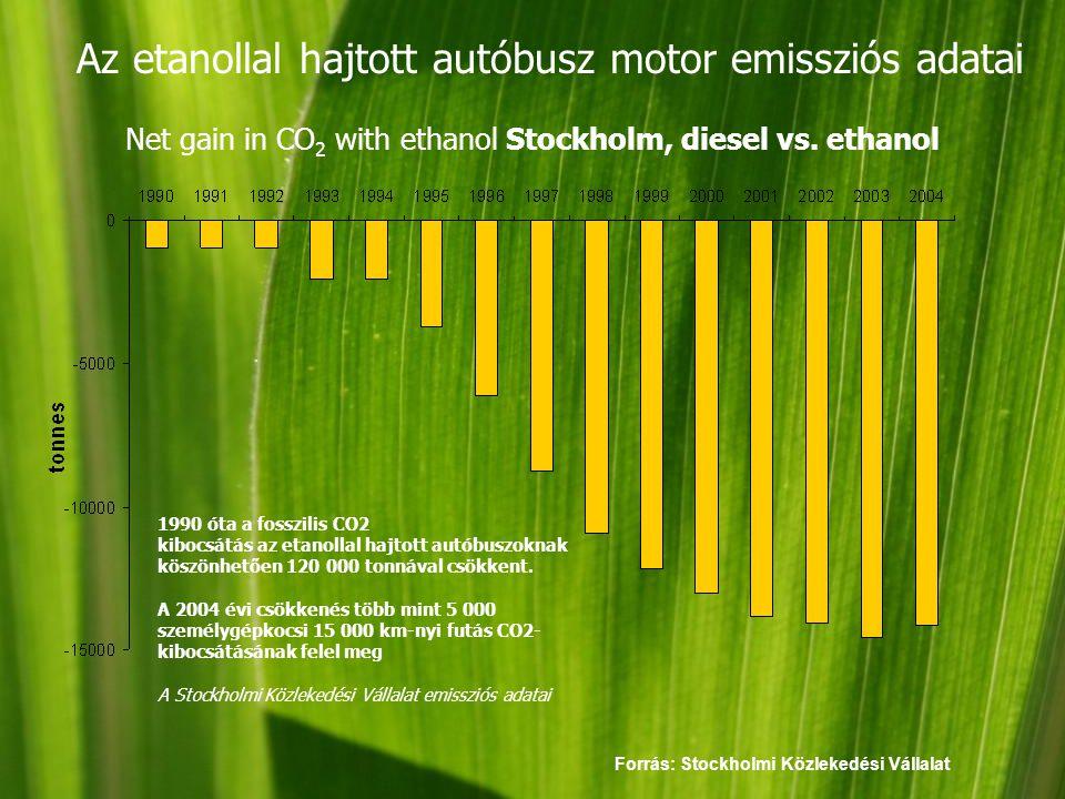 Az etanollal hajtott autóbusz motor emissziós adatai Net gain in CO 2 with ethanol Stockholm, diesel vs.