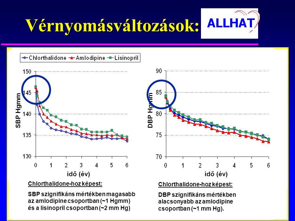 Vérnyomásváltozások: Chlorthalidone-hoz képest: SBP szignifikáns mértékben magasabb az amlodipine csoportban (~1 Hgmm) és a lisinopril csoportban (~2