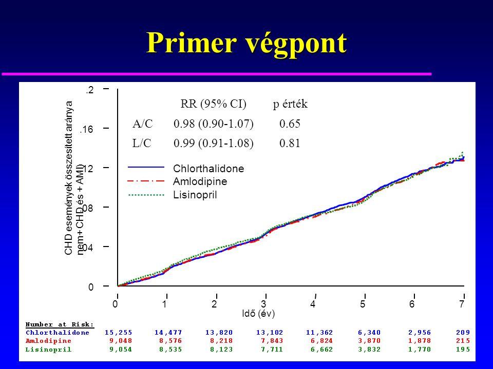 Primer végpont Idő (év) 01234567 CHD események összesített aránya nem+ CHD és + AMI) 0.04.08.12.16.2 RR (95% CI)p érték A/C0.98 (0.90-1.07)0.65 L/C0.9