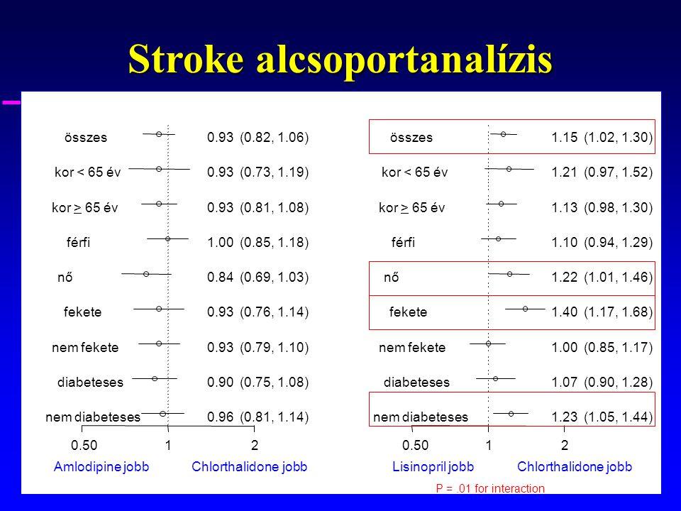 Stroke alcsoportanalízis P =.01 for interaction