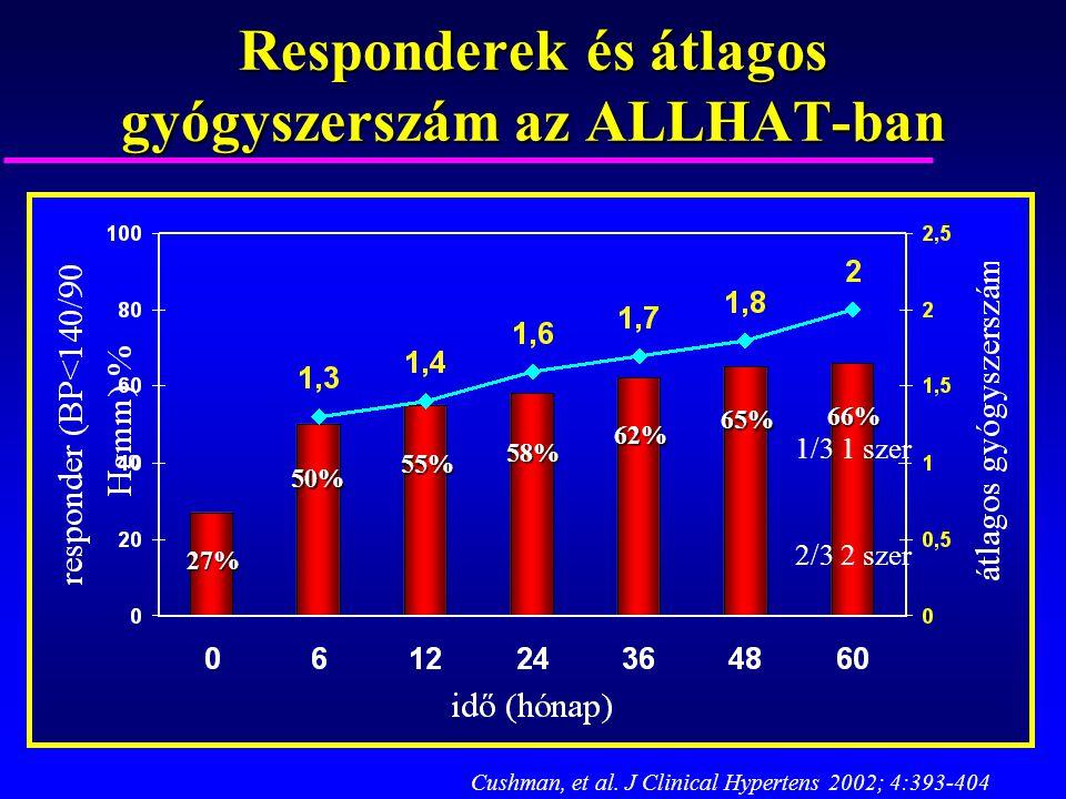66% 27% 50% 55% 58% 62% 65% Cushman, et al. J Clinical Hypertens 2002; 4:393-404 Responderek és átlagos gyógyszerszám az ALLHAT-ban 1/3 1 szer 2/3 2 s