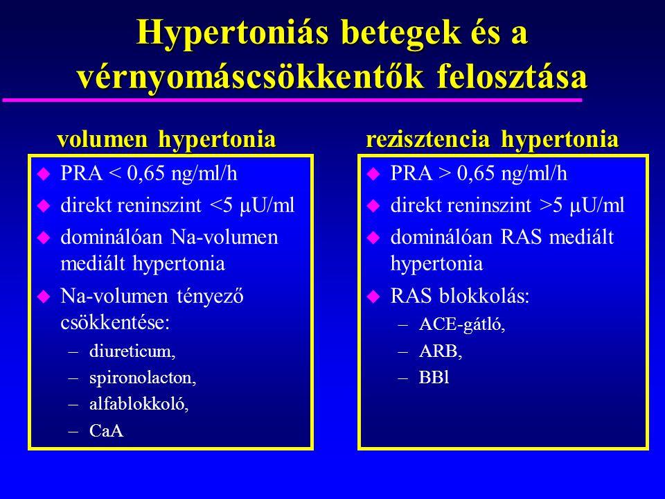 Hypertoniás betegek és a vérnyomáscsökkentők felosztása u PRA < 0,65 ng/ml/h u direkt reninszint <5 µU/ml u dominálóan Na-volumen mediált hypertonia u