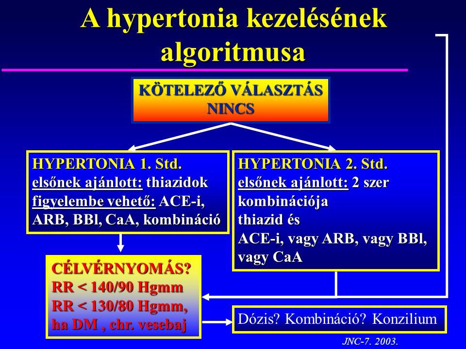 A hypertonia kezelésének algoritmusa KÖTELEZŐ VÁLASZTÁS NINCS HYPERTONIA 1. Std. elsőnek ajánlott: thiazidok figyelembe vehető: ACE-i, ARB, BBl, CaA,
