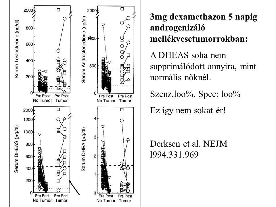3mg dexamethazon 5 napig androgenizáló mellékvesetumorrokban: A DHEAS soha nem supprimálódott annyira, mint normális nőknél. Szenz.loo%, Spec: loo% Ez