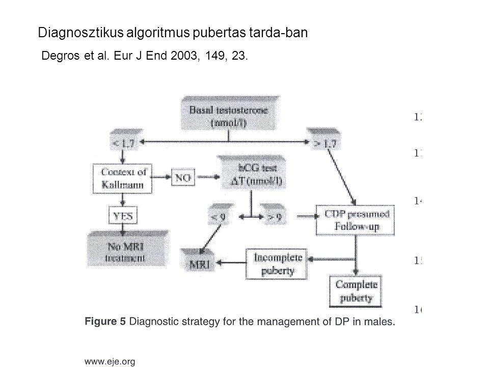 Diagnosztikus algoritmus pubertas tarda-ban Degros et al. Eur J End 2003, 149, 23.