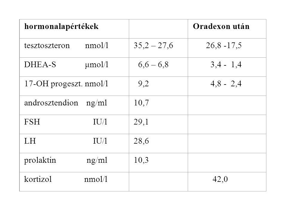 hormonalapértékek Oradexon után tesztoszteron nmol/l35,2 – 27,6 26,8 -17,5 DHEA-S μmol/l 6,6 – 6,8 3,4 - 1,4 17-OH progeszt. nmol/l 9,2 4,8 - 2,4 andr
