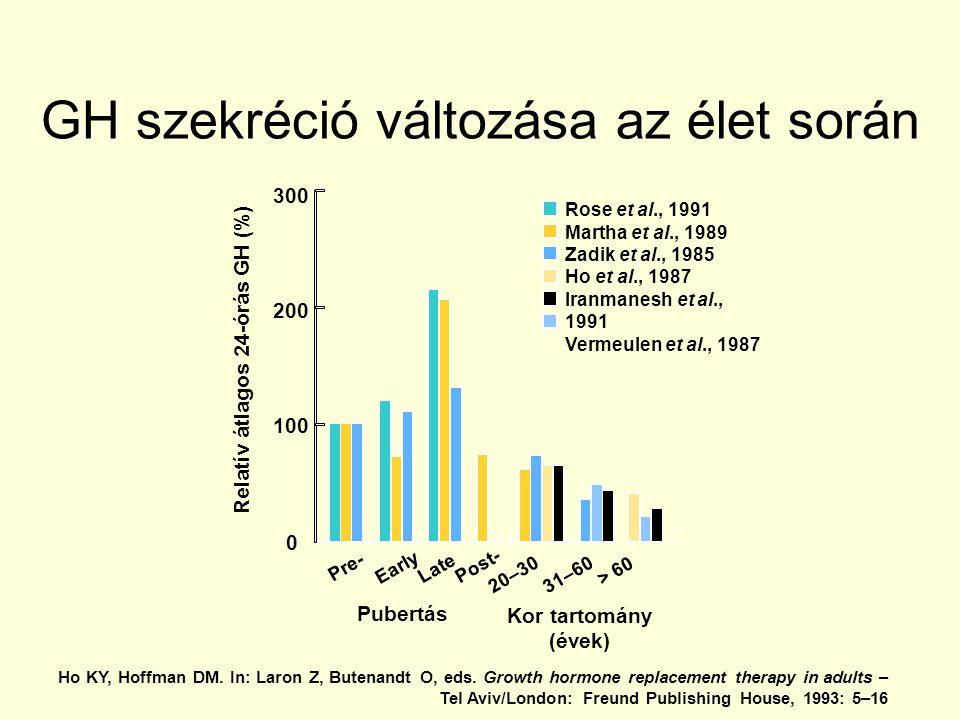 Rose et al., 1991 Martha et al., 1989 Zadik et al., 1985 Ho et al., 1987 Iranmanesh et al., 1991 Vermeulen et al., 1987 300 200 Relatív átlagos 24-órás GH (%) 100 0 Pubertás Kor tartomány (évek) Pre- Early Post- Late 31–60 20–30 > 60 GH szekréció változása az élet során Ho KY, Hoffman DM.