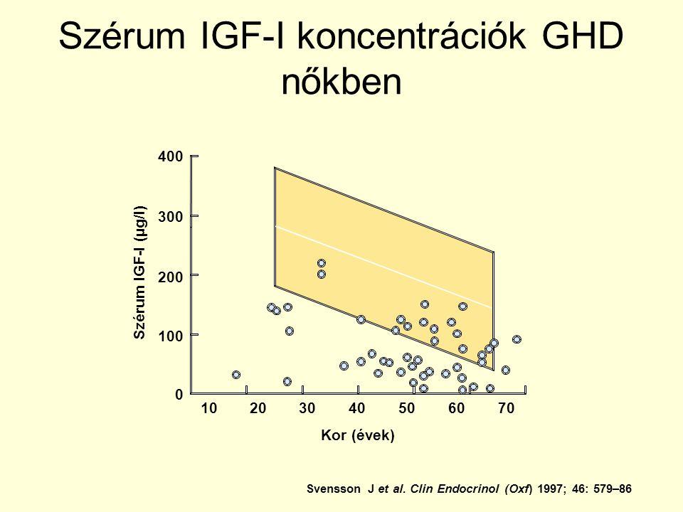 400 300 Szérum IGF-I (µg/l) 200 0 100 Kor (évek) 20304050706010 Szérum IGF-I koncentrációk GHD nőkben Svensson J et al.