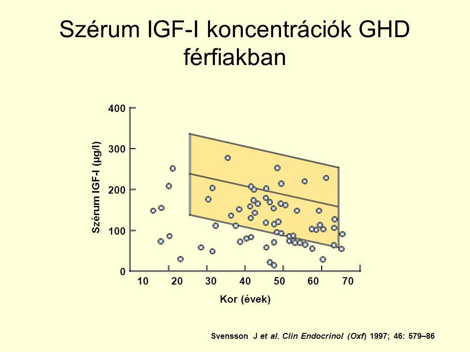 Szérum IGF-I koncentrációk GHD férfiakban Svensson J et al.