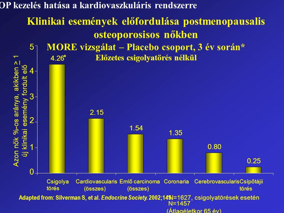 Klinikai események előfordulása postmenopausalis osteoporosisos nőkben MORE vizsgálat – Placebo csoport, 3 év során* Előzetes csigolyatörés nélkül Ada